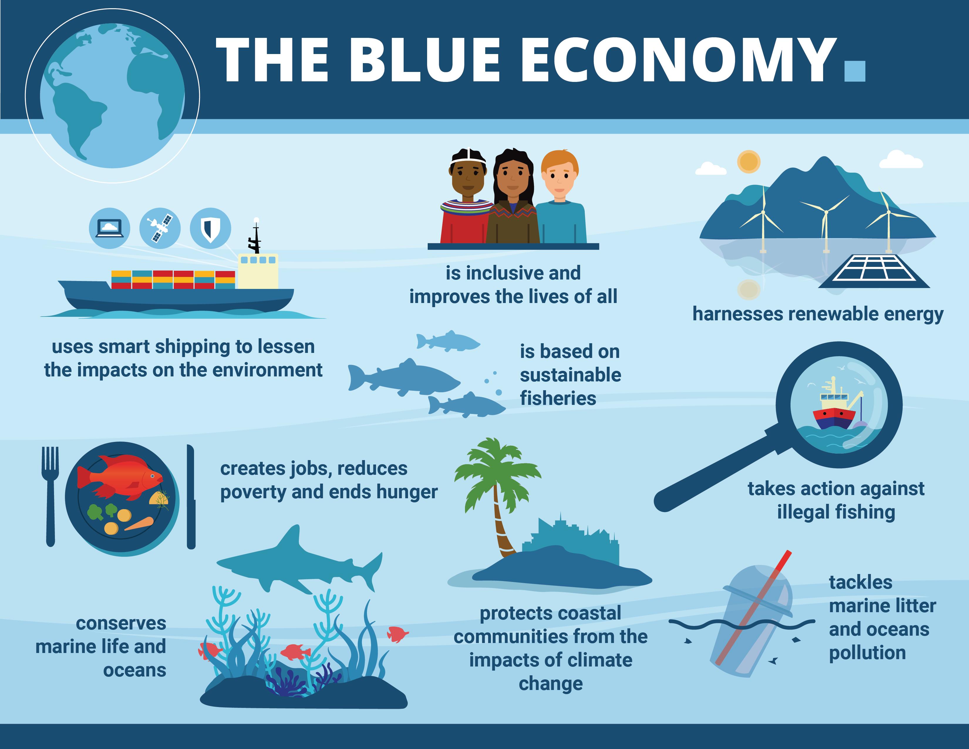 Blue economy infographic